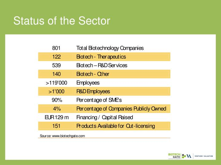 Status of the Sector