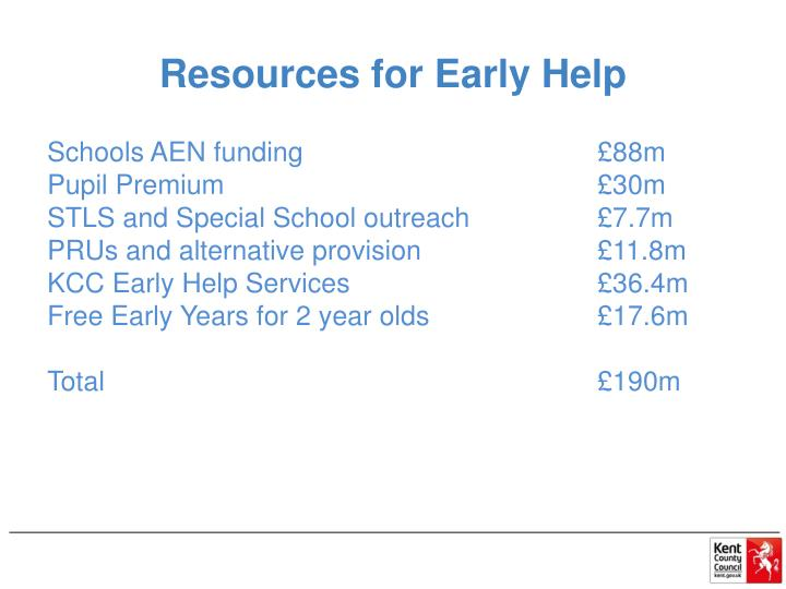 Resources for Early Help