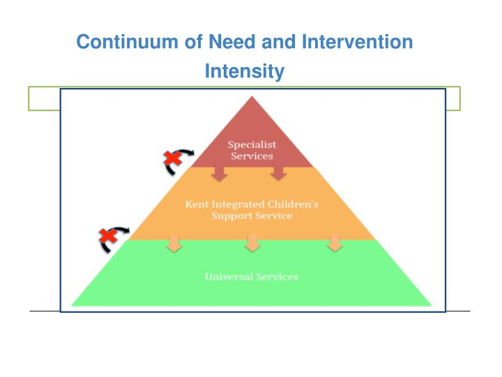Continuum of Need and Intervention Intensity