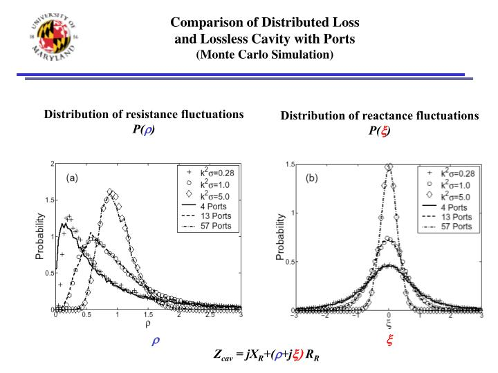 Comparison of Distributed Loss