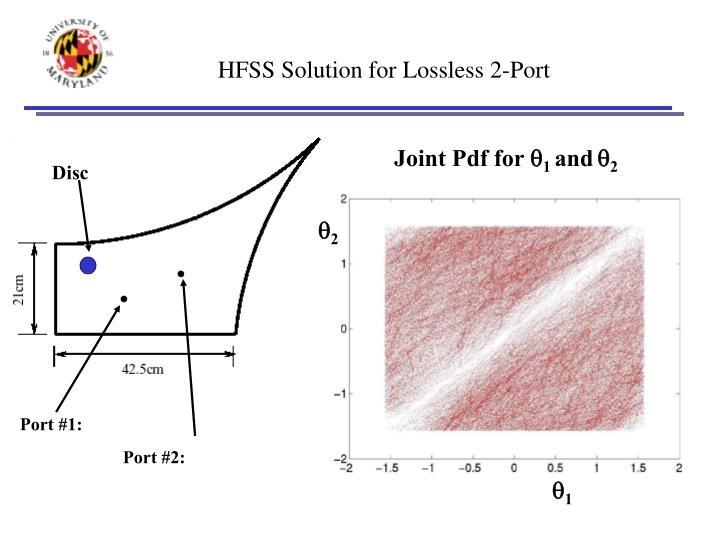HFSS Solution for Lossless 2-Port