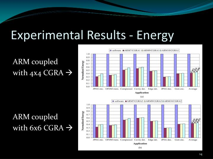 Experimental Results - Energy