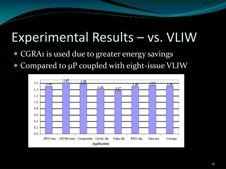 Experimental Results – vs. VLIW