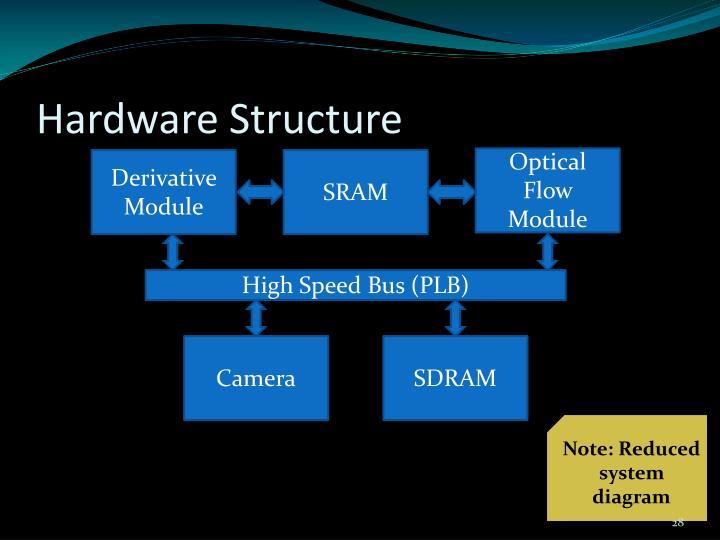 Hardware Structure