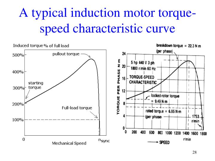 A typical induction motor torque-speed characteristic curve
