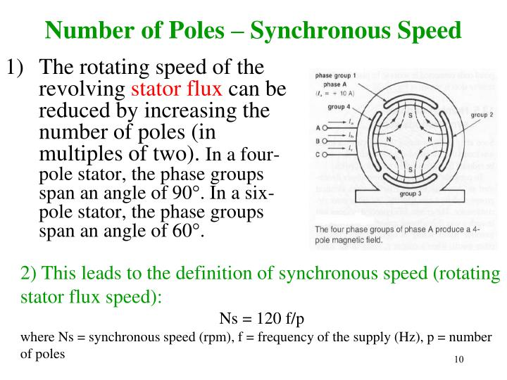 Number of Poles – Synchronous Speed