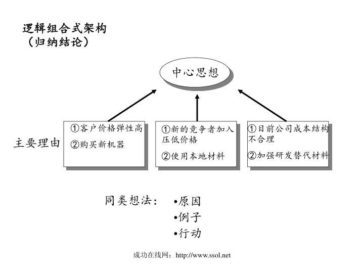 逻辑组合式架构(归纳结论)