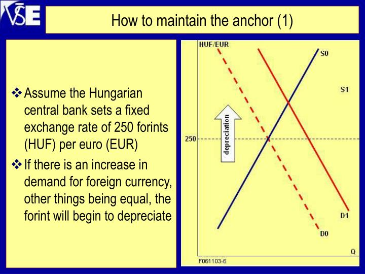 How to maintain the anchor (1)