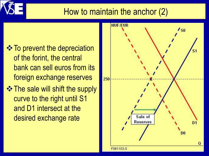 How to maintain the anchor (2)