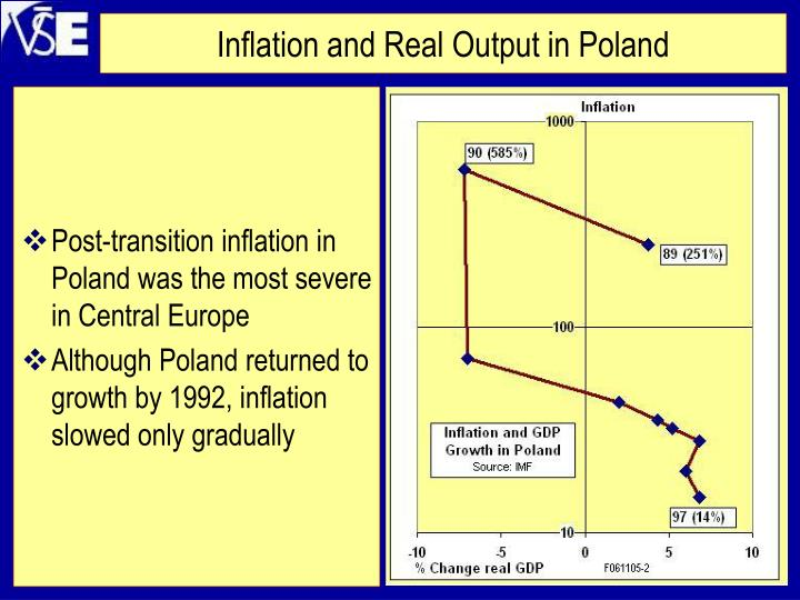 Inflation and Real Output in Poland