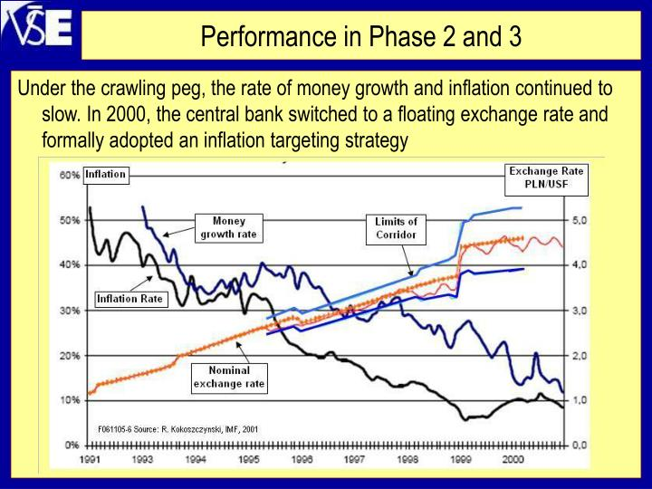 Performance in Phase 2 and 3