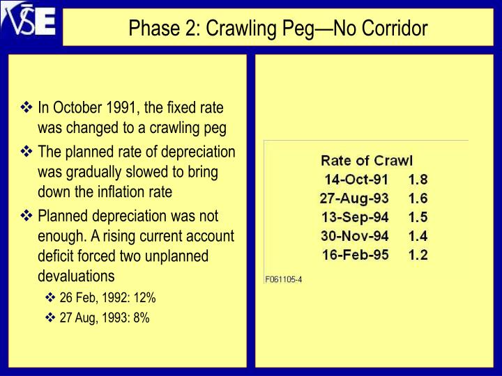 In October 1991, the fixed rate was changed to a crawling peg