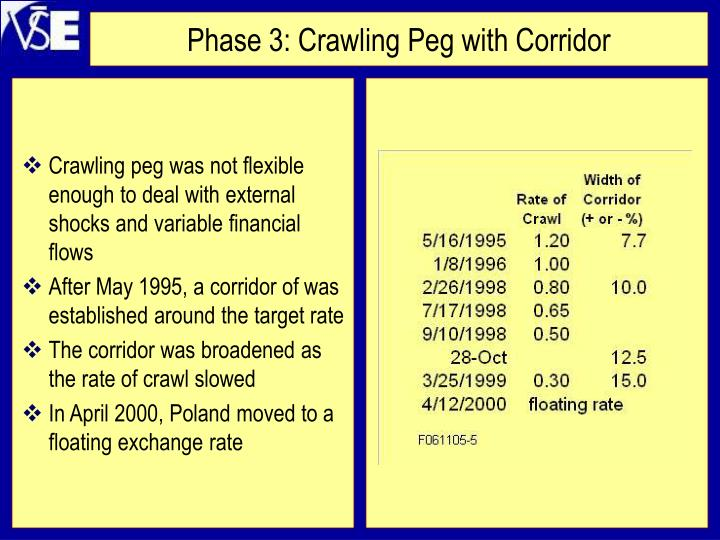 Crawling peg was not flexible enough to deal with external shocks and variable financial flows