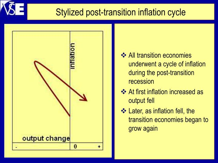 Stylized post-transition inflation cycle