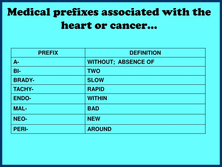 Medical prefixes associated with the heart or cancer…