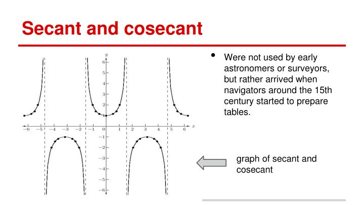 Secant and cosecant
