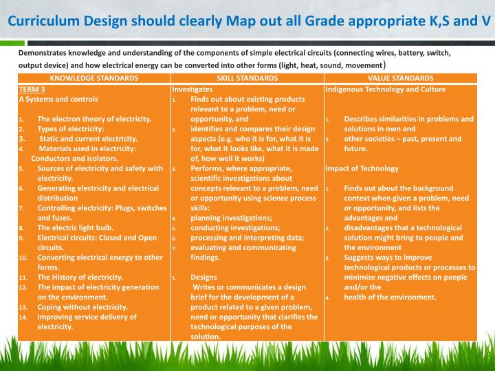 Curriculum Design should clearly Map out all Grade appropriate K,S and V