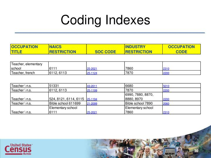Coding Indexes
