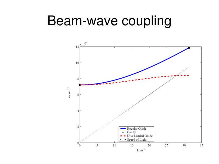 Beam-wave coupling