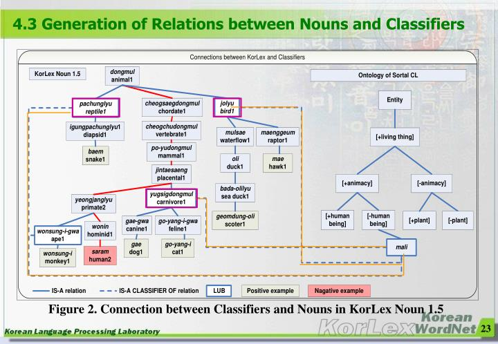 4.3 Generation of Relations between Nouns and Classifiers