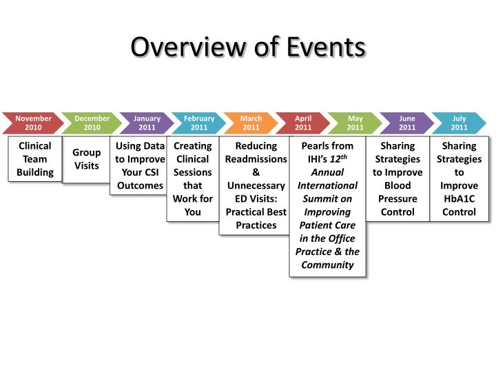 Overview of Events