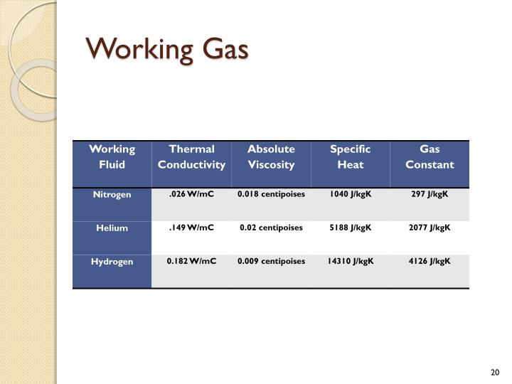 Working Gas