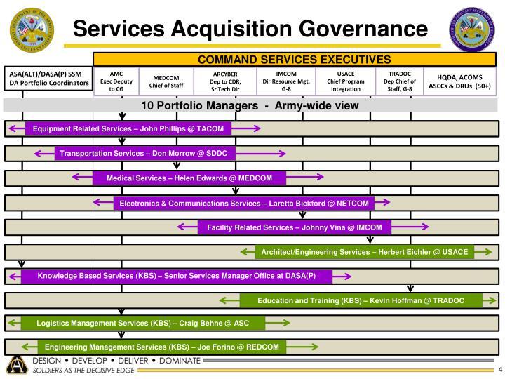 Services Acquisition Governance