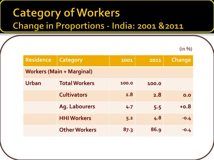 Category of Workers