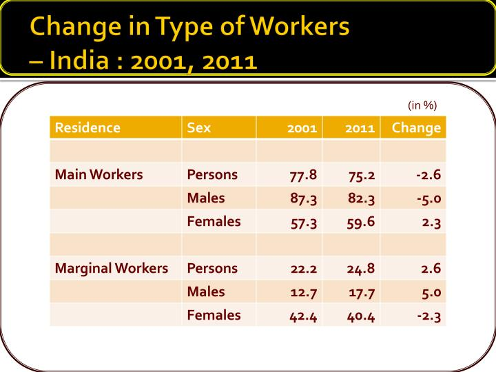 Change in Type of Workers
