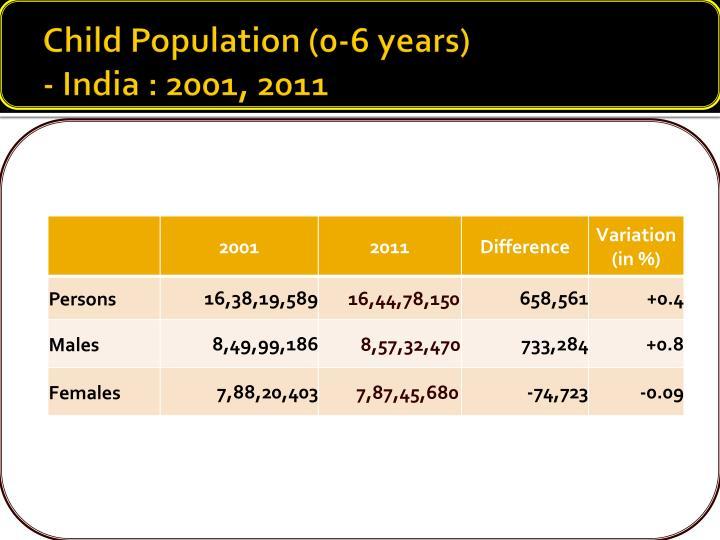 Child Population (0-6 years)