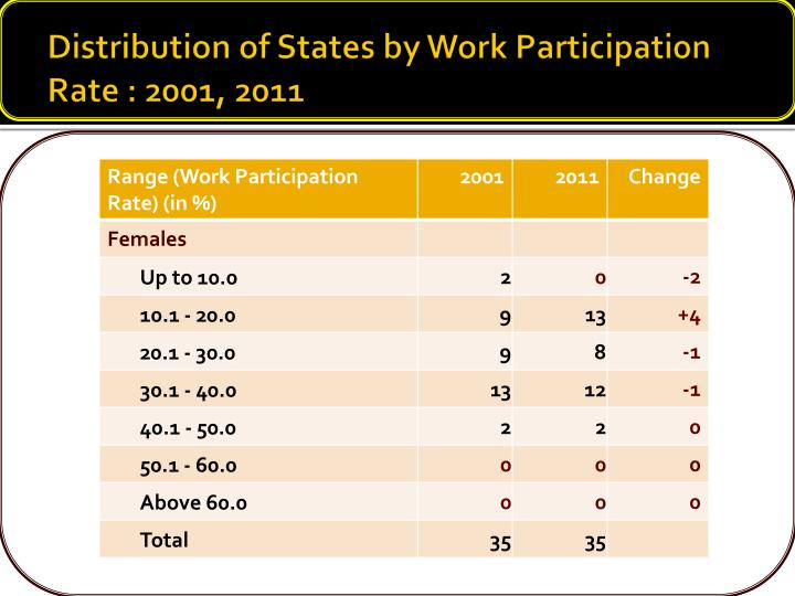Distribution of States by Work Participation Rate : 2001, 2011