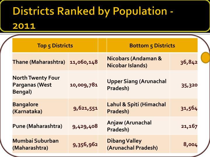Districts Ranked by Population - 2011