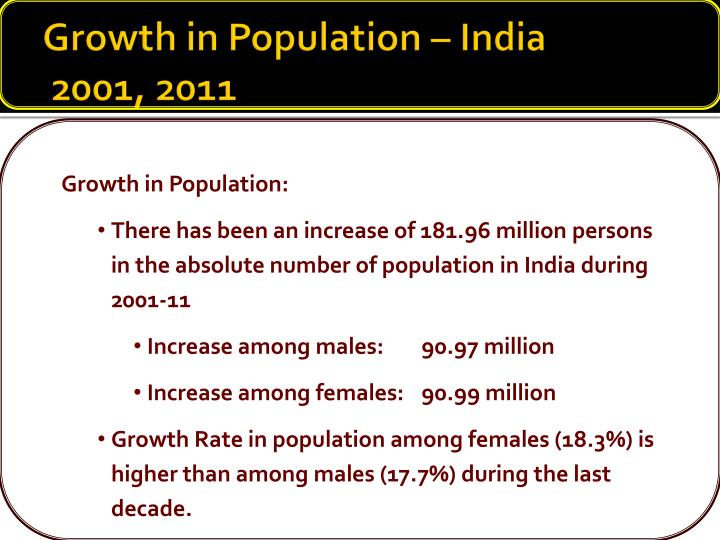 Growth in Population – India