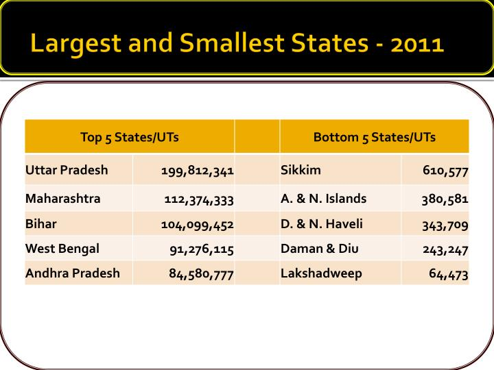 Largest and Smallest States - 2011