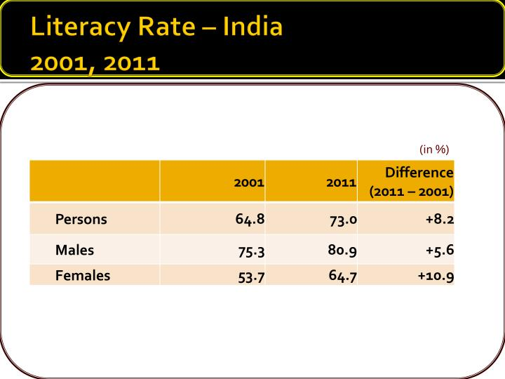 Literacy Rate – India
