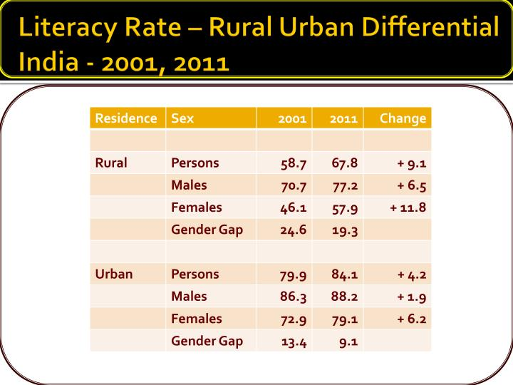 Literacy Rate – Rural Urban Differential