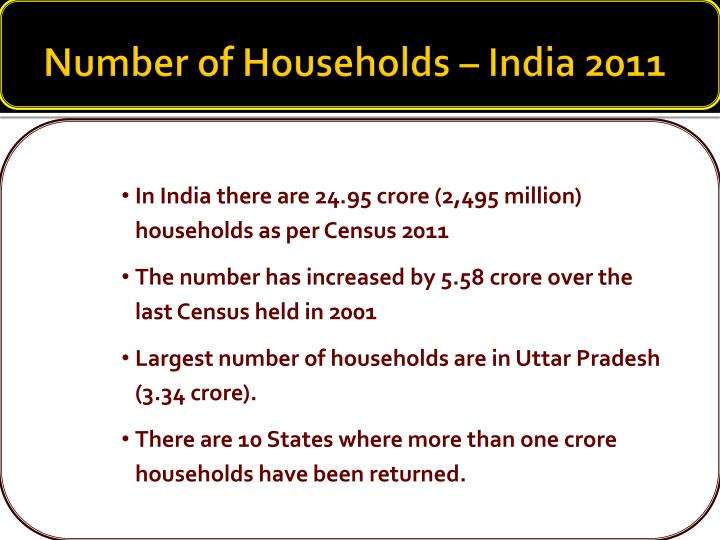 Number of Households – India 2011