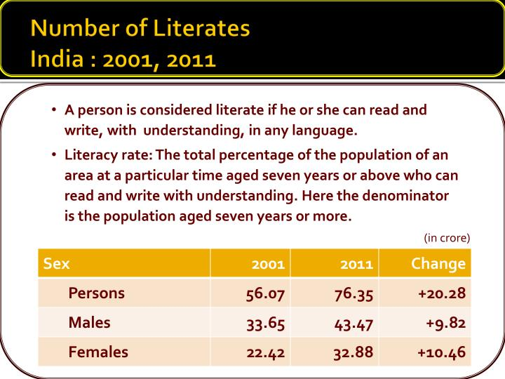 Number of Literates