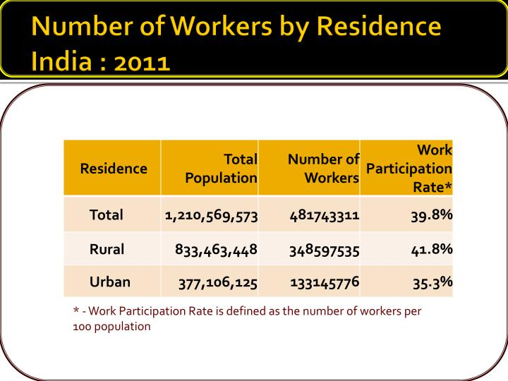 Number of Workers by Residence