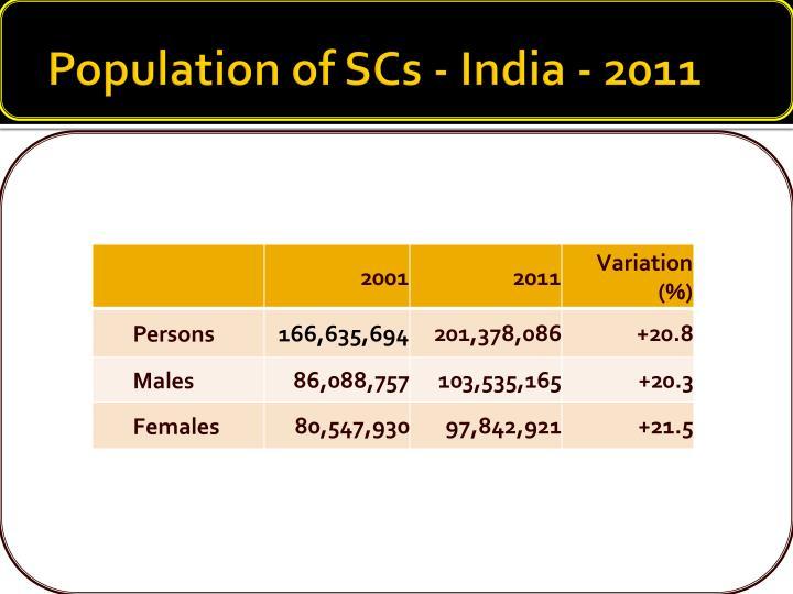 Population of