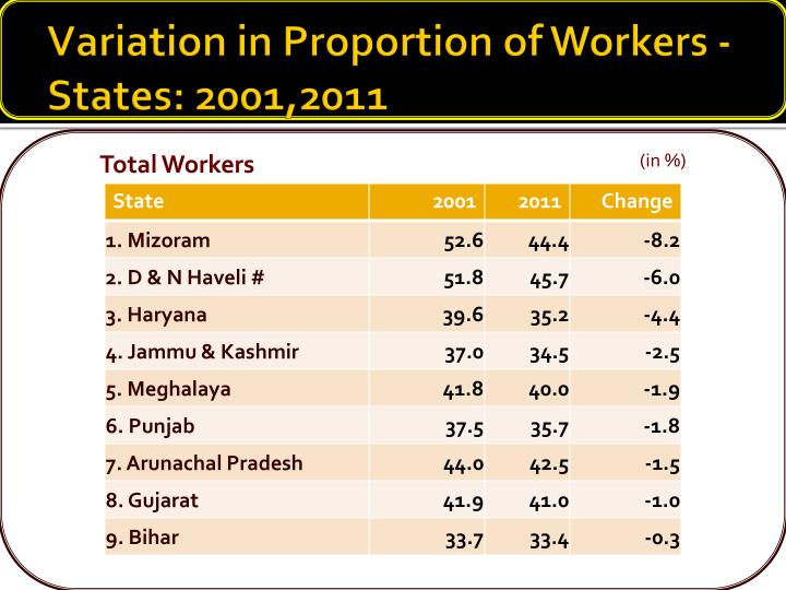 Variation in Proportion of Workers - States: 2001,2011