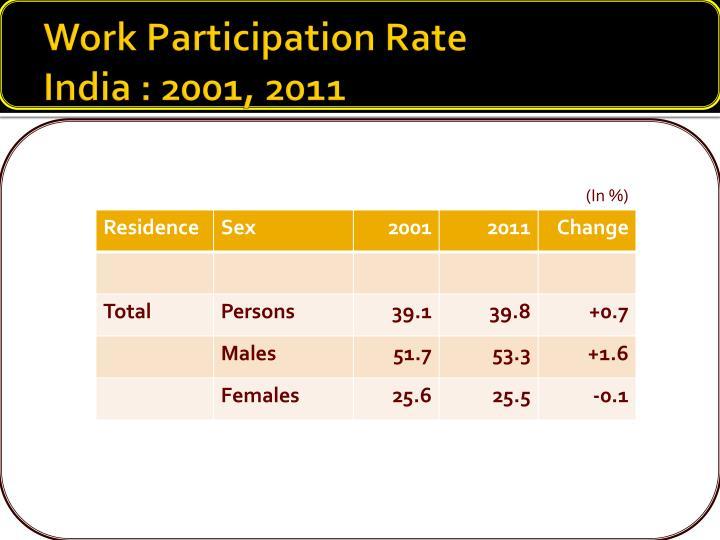 Work Participation