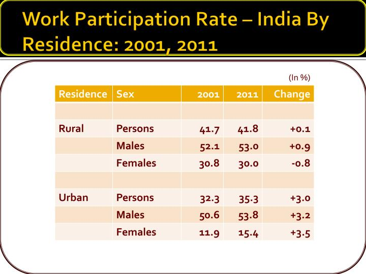 Work Participation Rate – India By Residence: 2001, 2011