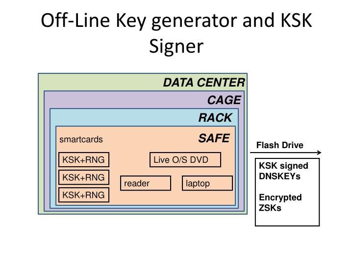 Off-Line Key generator and KSK Signer