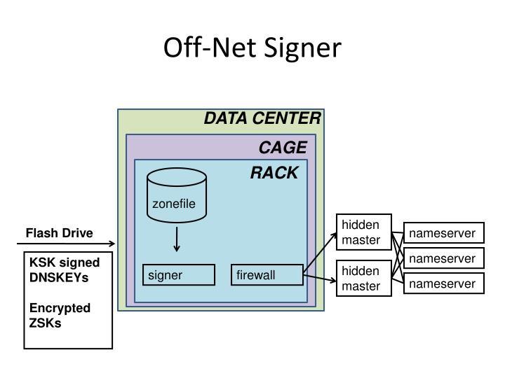 Off-Net Signer