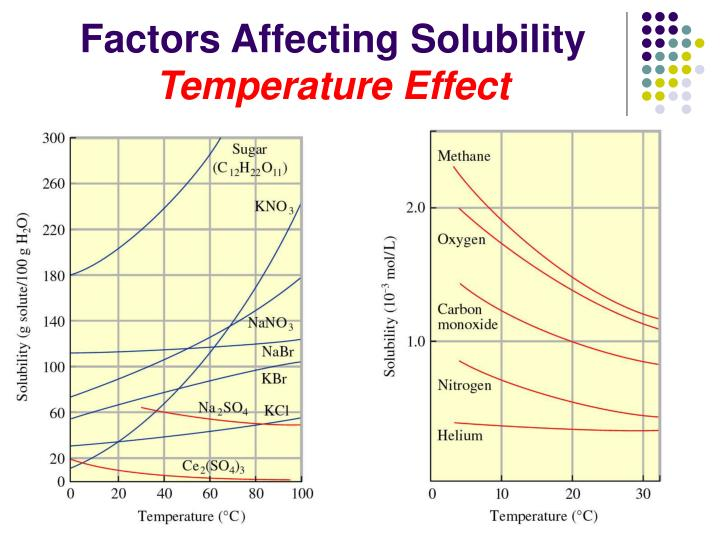 the effect of temperature on the solubility Solubility does not affect temperature rather, temperature affects solubility when a solute is added to a solvent, the kinetic energy of the solvent molecules generally overcomes the attractive forces among solute particlesthe solute particles leave the surface of the solid and move into the liquid phase.