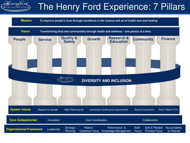 The Henry Ford Experience: 7 Pillars