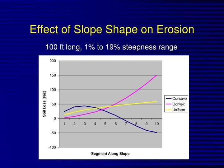 Effect of Slope Shape on Erosion
