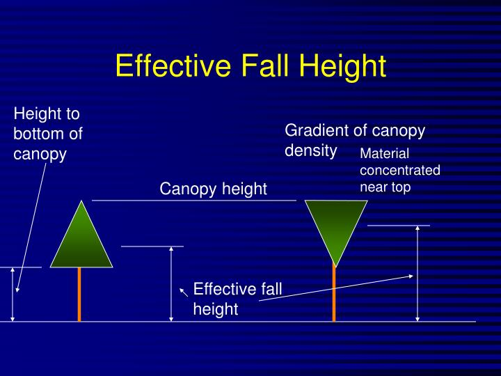 Effective Fall Height