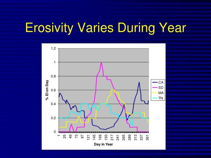 Erosivity Varies During Year